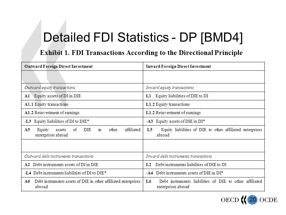 Detailed FDI Statistics - DP [BMD4]